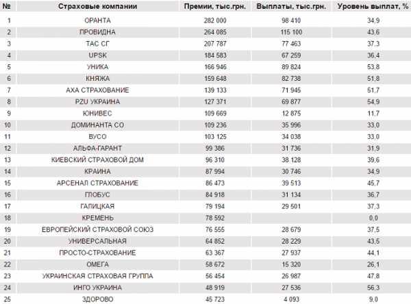 рейтинг страховых компаний по объему страховых премий